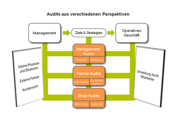 Projektmanagement, Einzelhandel, Projektaudits, Lieferantenaudits, Franchisepartneraudits, Strategie Audits